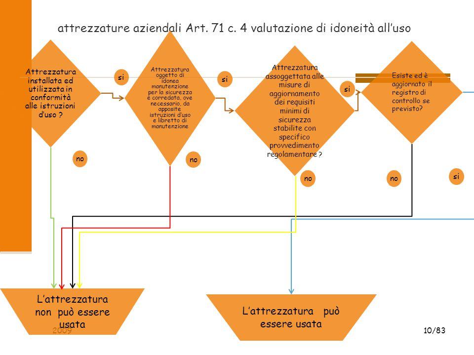 attrezzature aziendali Art. 71 c. 4 valutazione di idoneità all'uso