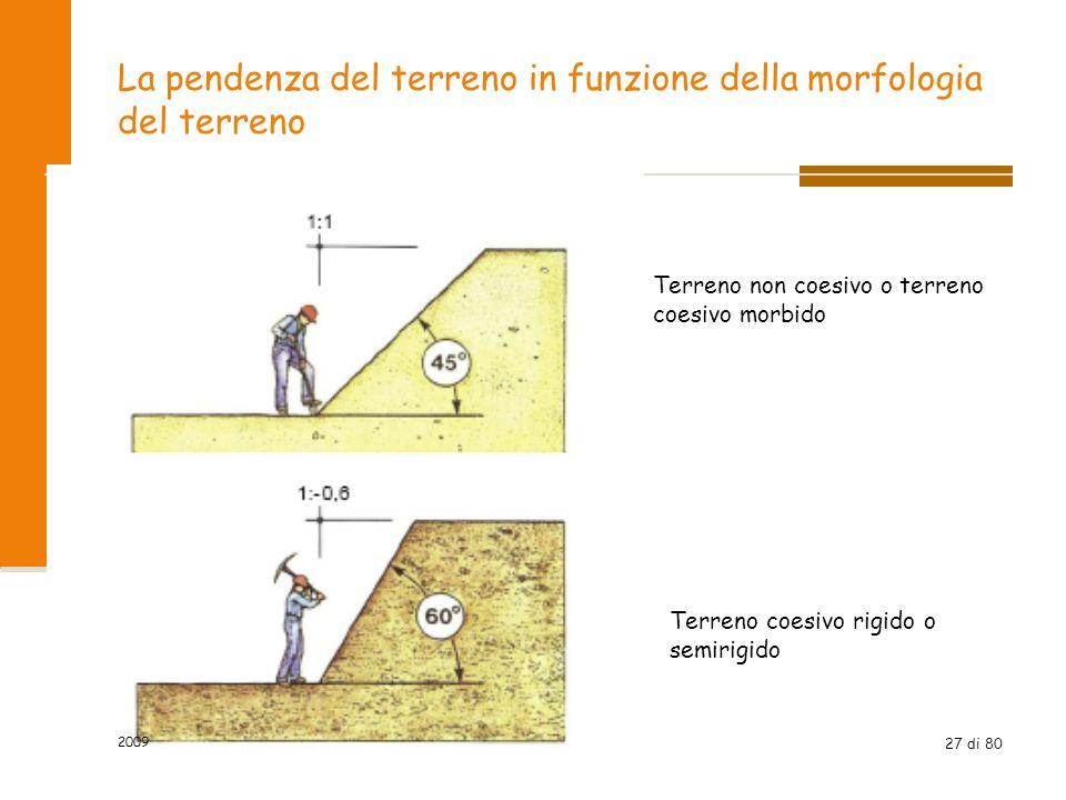 La pendenza del terreno in funzione della morfologia del terreno