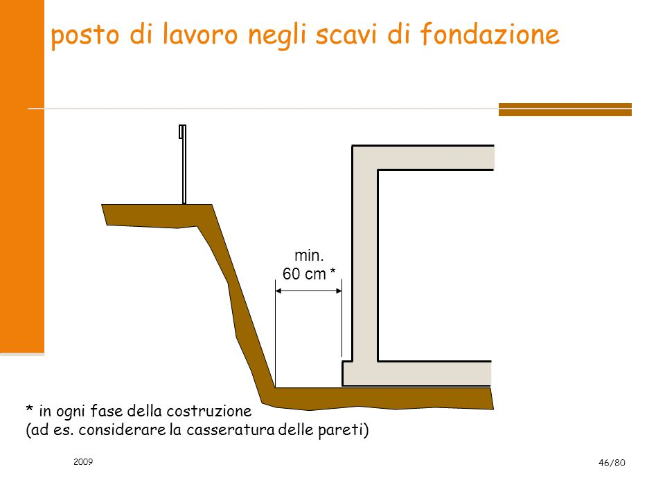 posto di lavoro negli scavi di fondazione