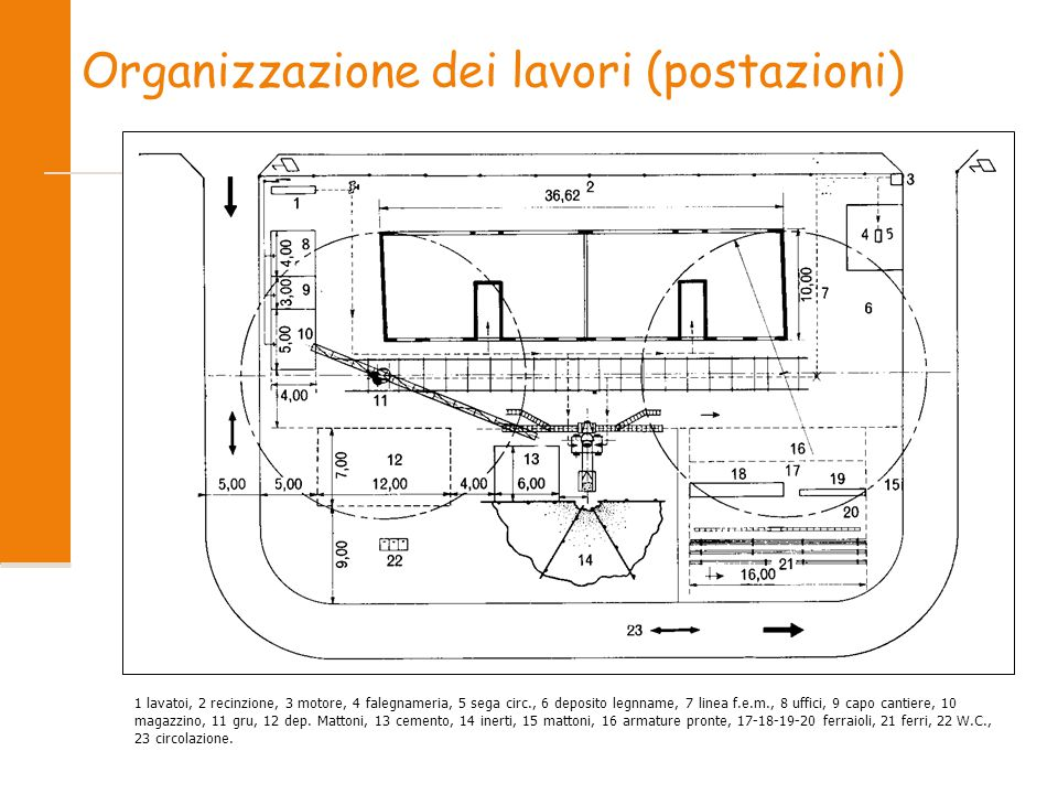 Organizzazione dei lavori (postazioni)