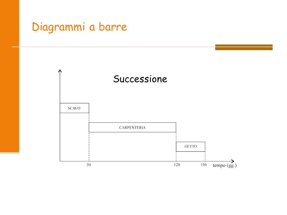 Diagrammi a barre Successione