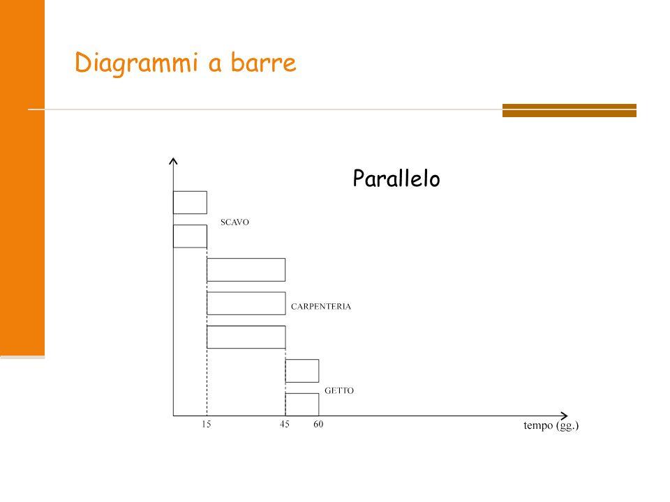 Diagrammi a barre Parallelo