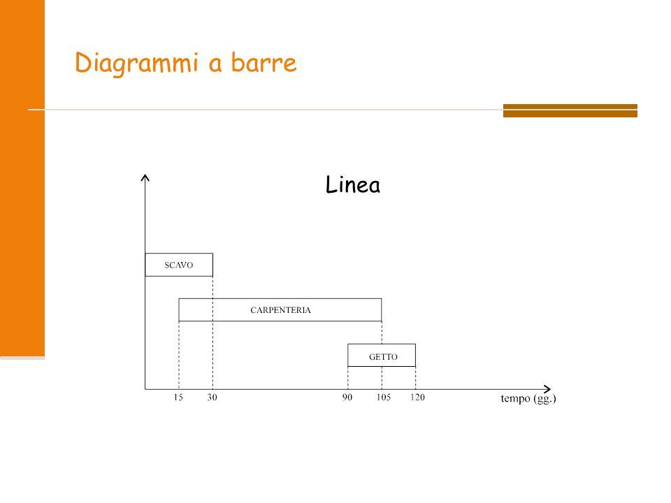 Diagrammi a barre Linea