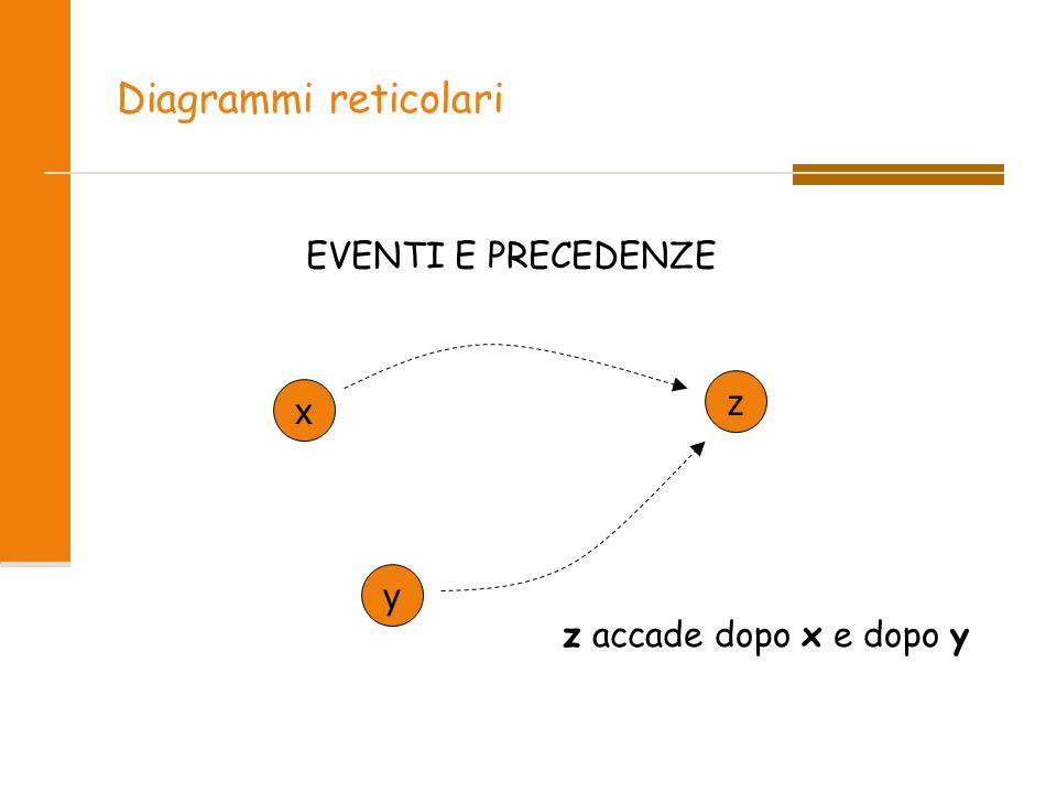 Diagrammi reticolari EVENTI E PRECEDENZE z x y