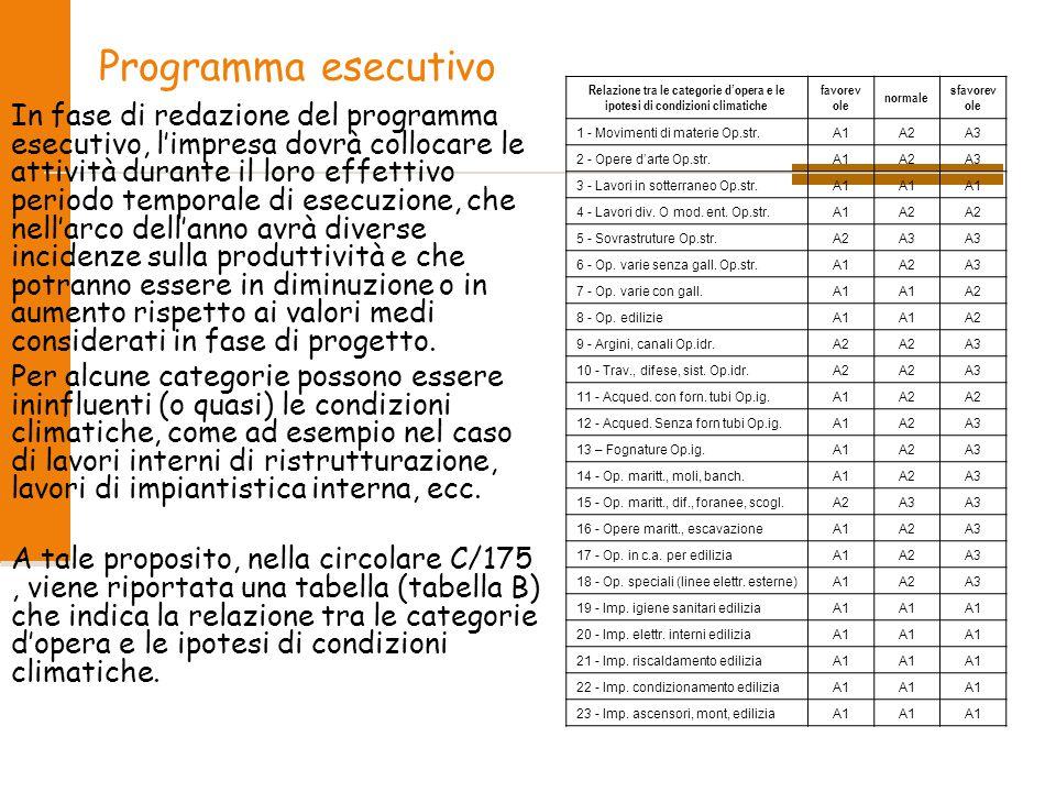 Programma esecutivo Relazione tra le categorie d'opera e le ipotesi di condizioni climatiche. favorevole.