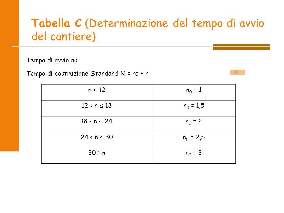 Tabella C (Determinazione del tempo di avvio del cantiere)