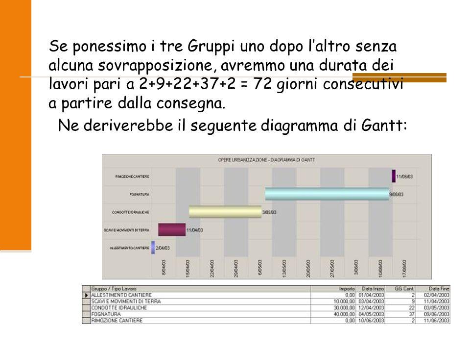 Ne deriverebbe il seguente diagramma di Gantt: