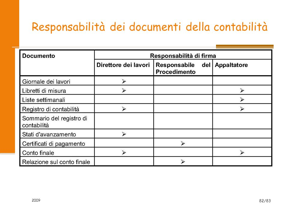Responsabilità dei documenti della contabilità