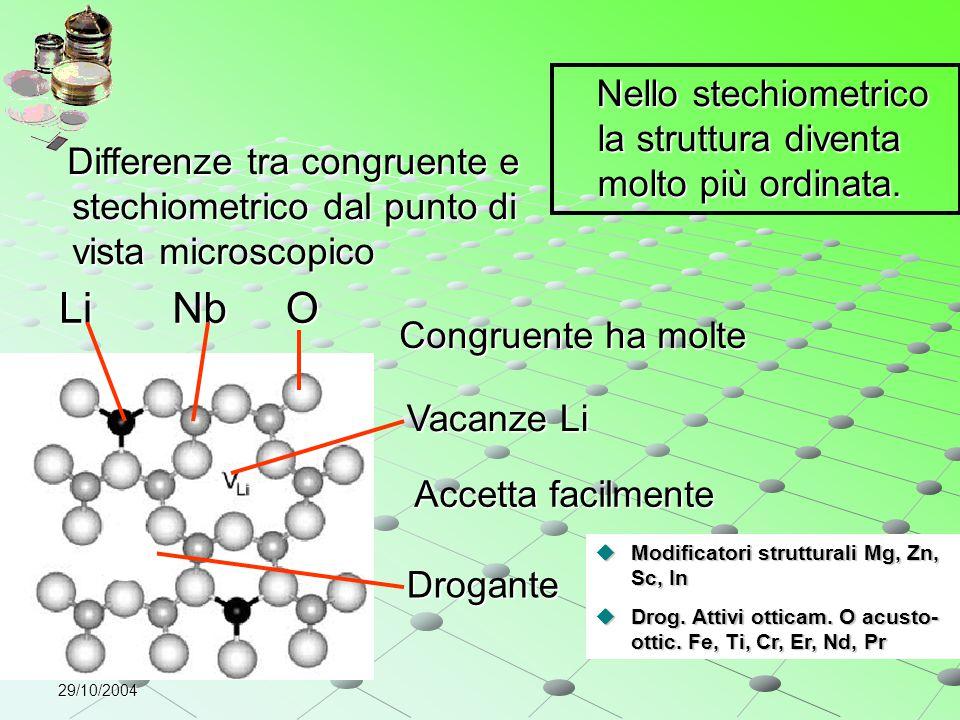 Nello stechiometrico la struttura diventa molto più ordinata.