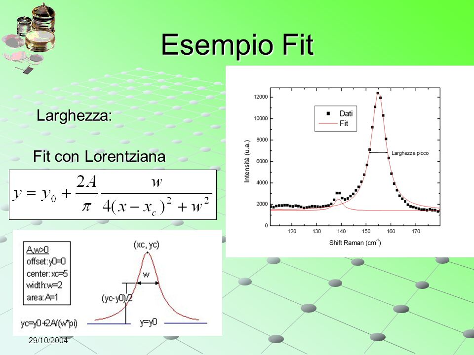 Esempio Fit Larghezza: Fit con Lorentziana 29/10/2004