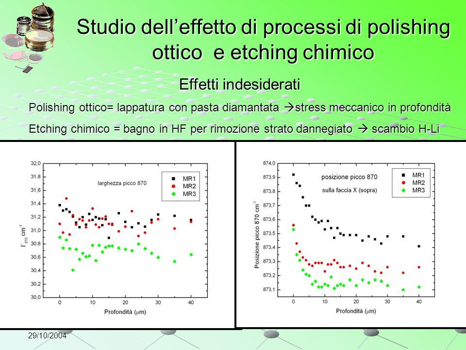 Studio dell'effetto di processi di polishing ottico e etching chimico