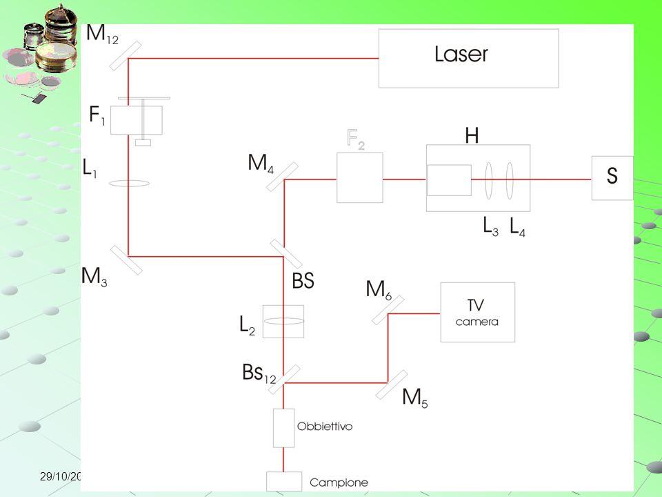 Importanza setcio… quindi controllo stechio (in generale qualità cristallina) e droganti…. Come si fa Ad esempio … struttura + ordinata righhe spettrali + stertti- Raman EPR per valuytate stechio… ma non solo anache UV, Corc….Noi ci siamo occupati di Raman… quindi parli di cos'è la spettro Raman epoi se riesci un lucido sul microraamn