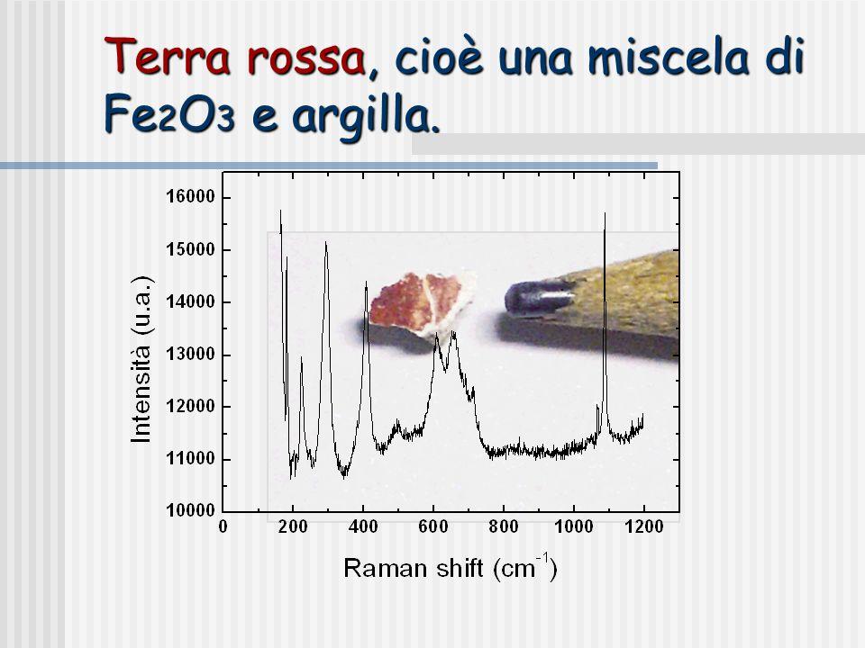 Terra rossa, cioè una miscela di Fe2O3 e argilla.
