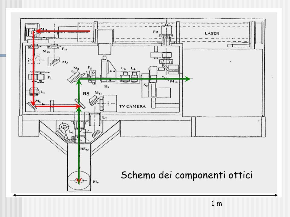 Schema dei componenti ottici