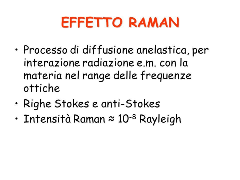 EFFETTO RAMAN Processo di diffusione anelastica, per interazione radiazione e.m. con la materia nel range delle frequenze ottiche.