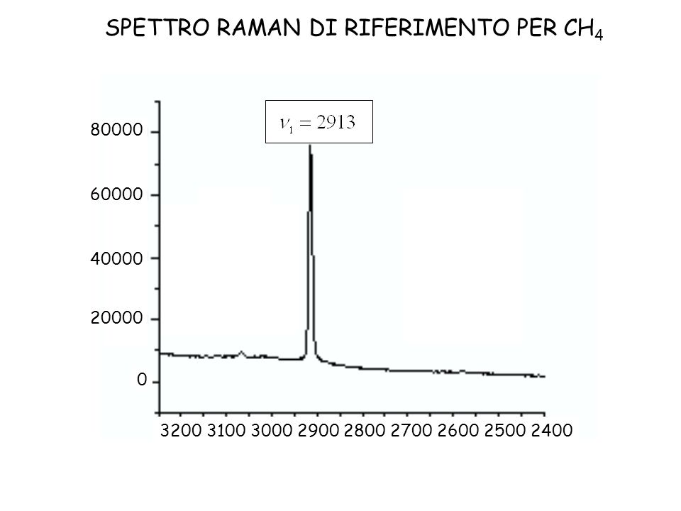 SPETTRO RAMAN DI RIFERIMENTO PER CH4