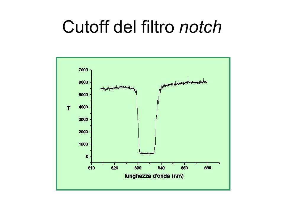 Cutoff del filtro notch