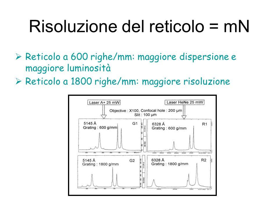 Risoluzione del reticolo = mN