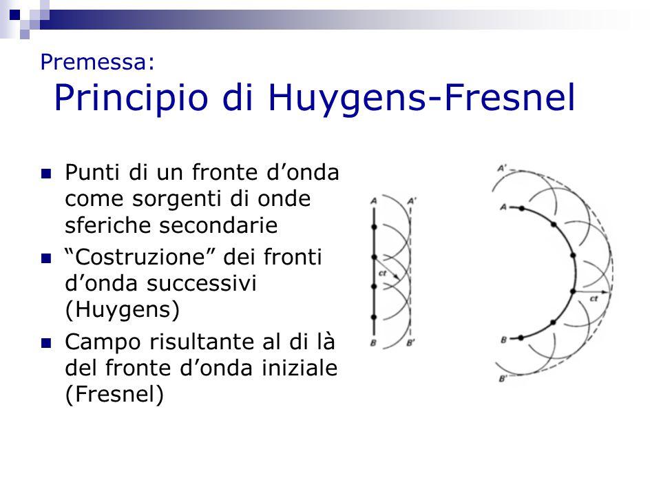 Premessa: Principio di Huygens-Fresnel