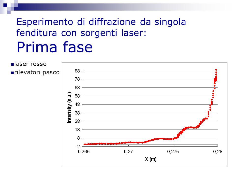 Esperimento di diffrazione da singola fenditura con sorgenti laser: Prima fase