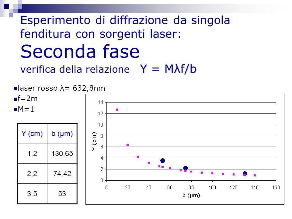 Esperimento di diffrazione da singola fenditura con sorgenti laser: Seconda fase verifica della relazione Y = Mλf/b