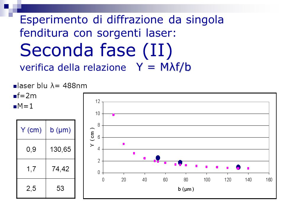 Esperimento di diffrazione da singola fenditura con sorgenti laser: Seconda fase (II) verifica della relazione Y = Mλf/b