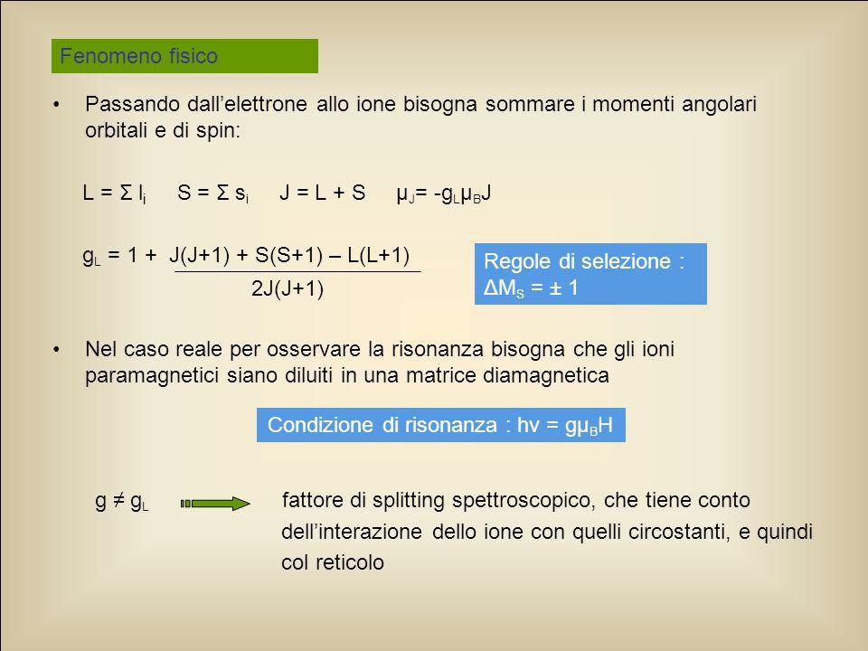 Condizione di risonanza : hv = gµBH