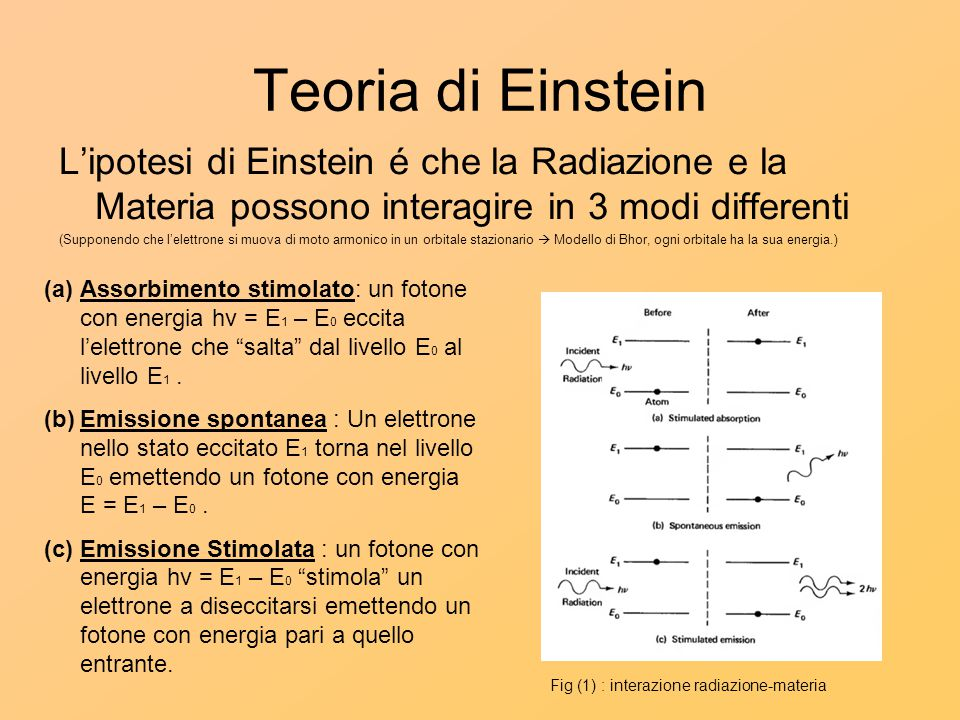 Teoria di Einstein L'ipotesi di Einstein é che la Radiazione e la Materia possono interagire in 3 modi differenti.