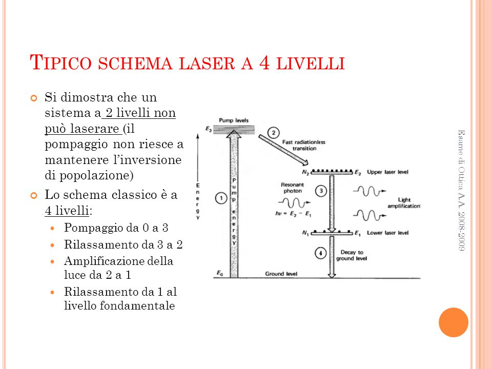 Tipico schema laser a 4 livelli
