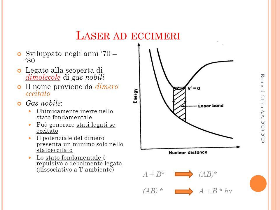 Laser ad eccimeri Sviluppato negli anni '70 – '80