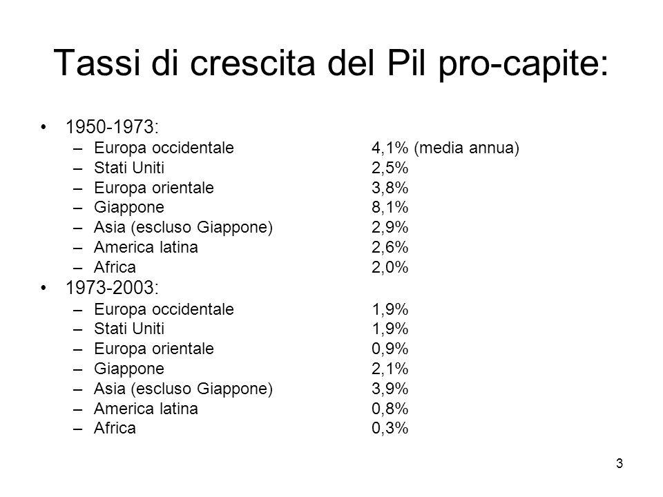 Tassi di crescita del Pil pro-capite: