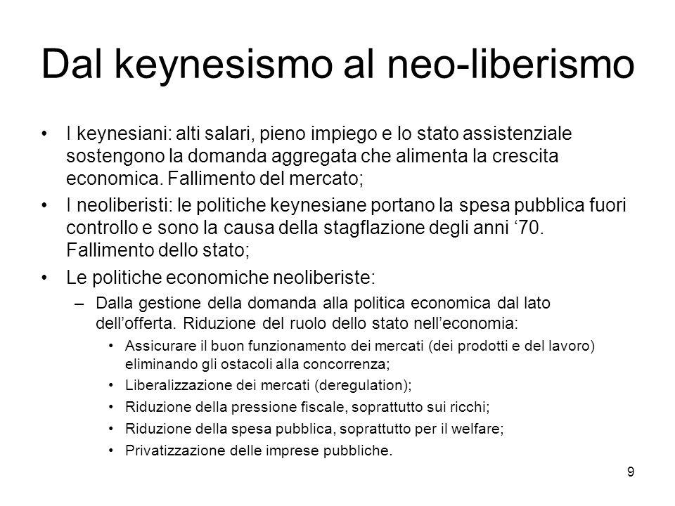 Dal keynesismo al neo-liberismo