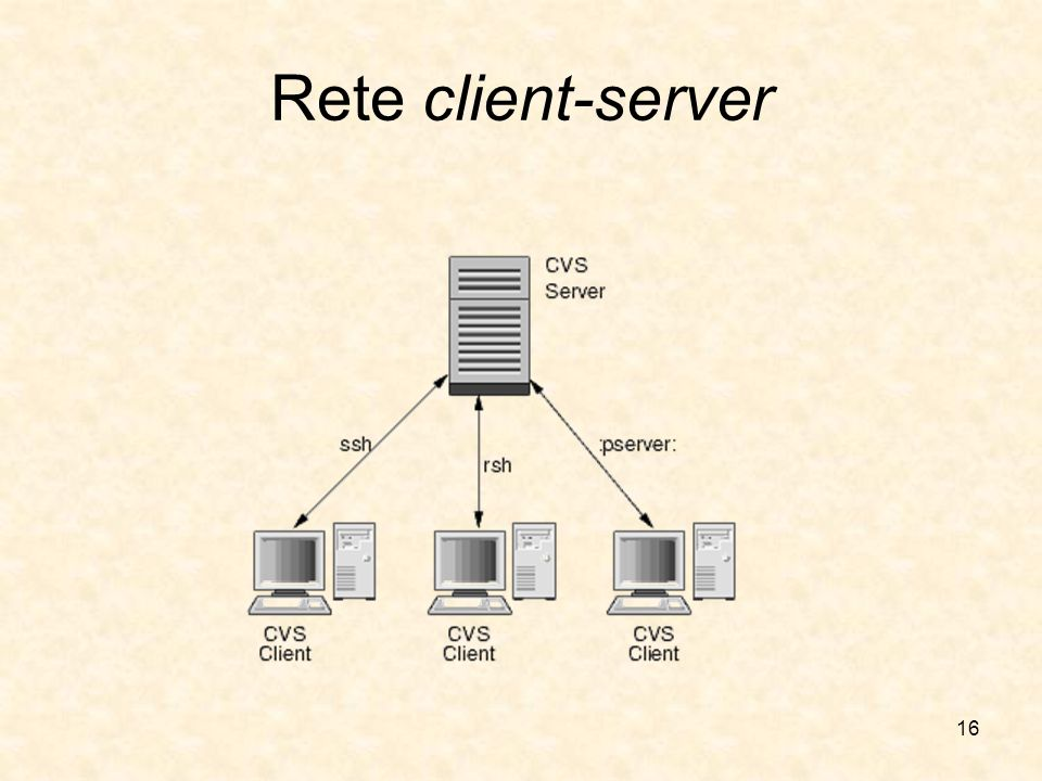 Rete client-server