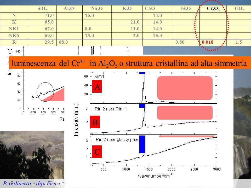 SiO2 Al2O3. Na2O. K2O. CaO. Fe2O3. Cr2O3. TiO2. N. 71.0. 15.0. 14.0. K. 65.0. 21.0. NK1.