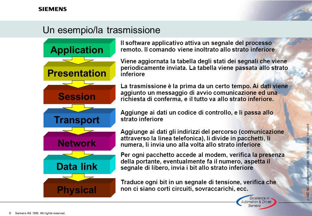Un esempio/la trasmissione