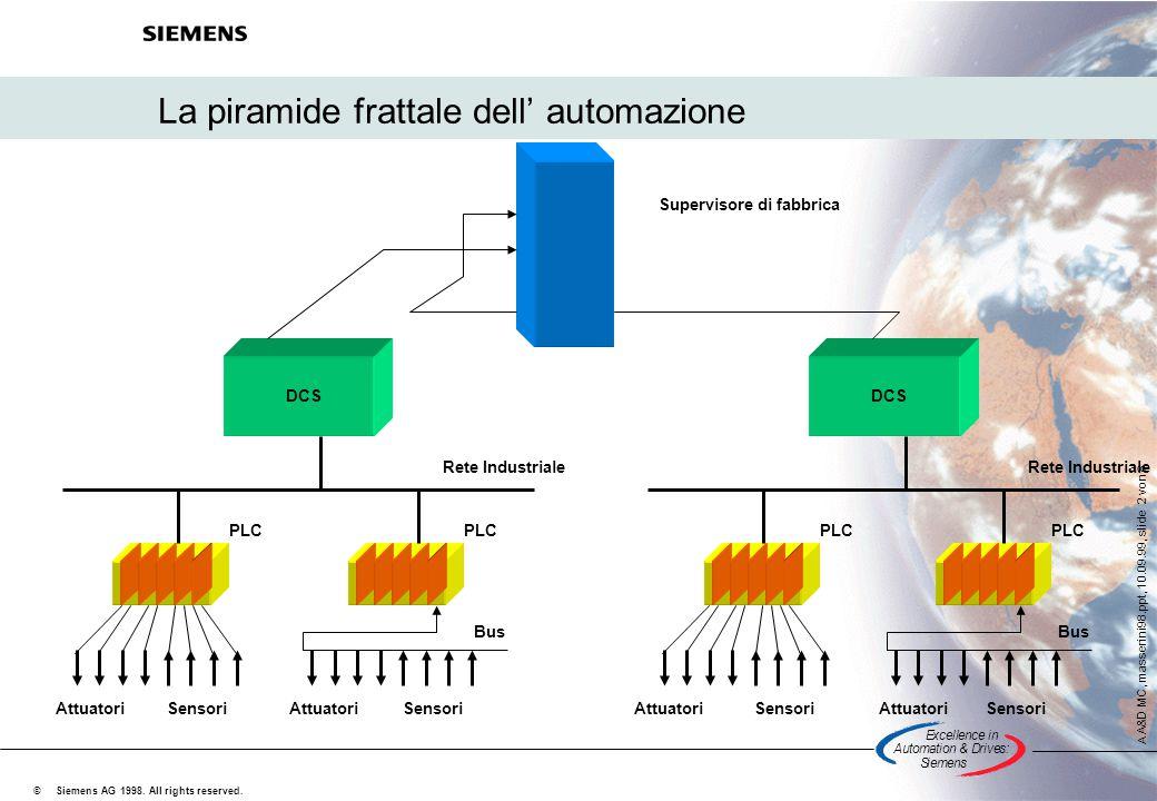 La piramide frattale dell' automazione