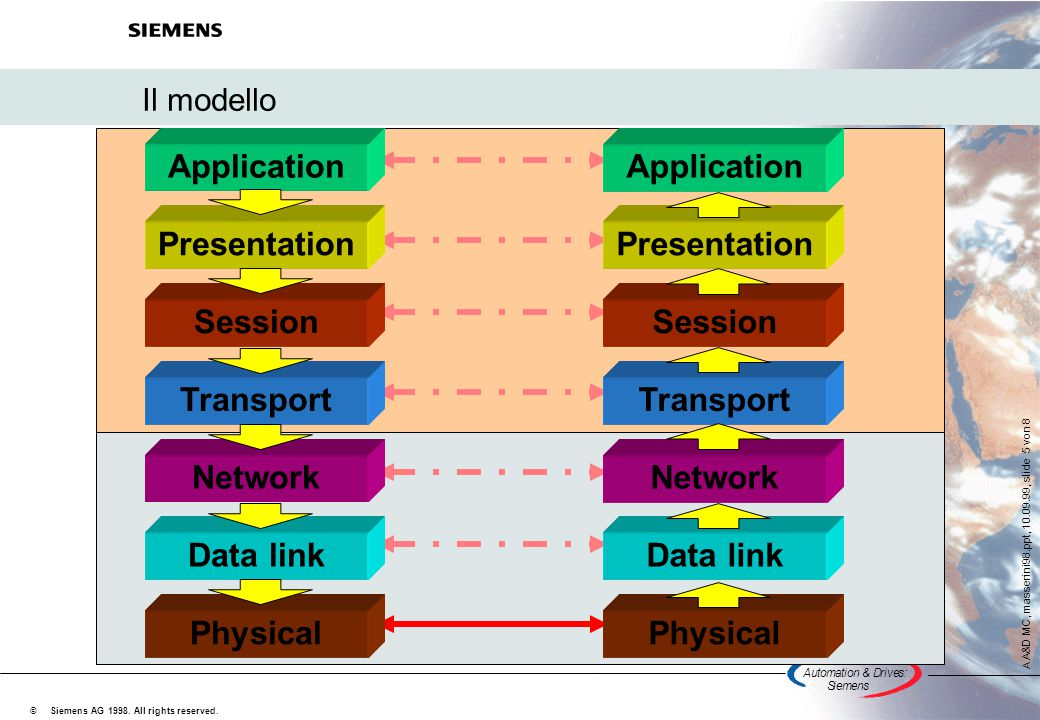 Application Application Presentation Presentation Session Session