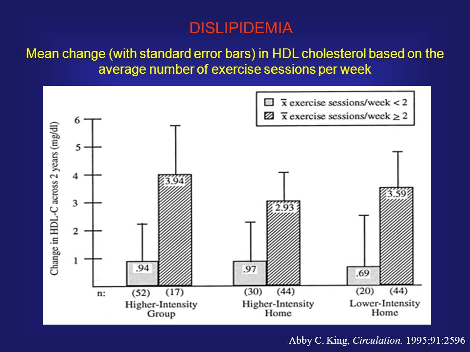 DISLIPIDEMIA Mean change (with standard error bars) in HDL cholesterol based on the average number of exercise sessions per week.