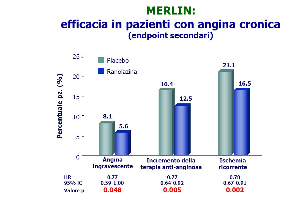 MERLIN: efficacia in pazienti con angina cronica (endpoint secondari)