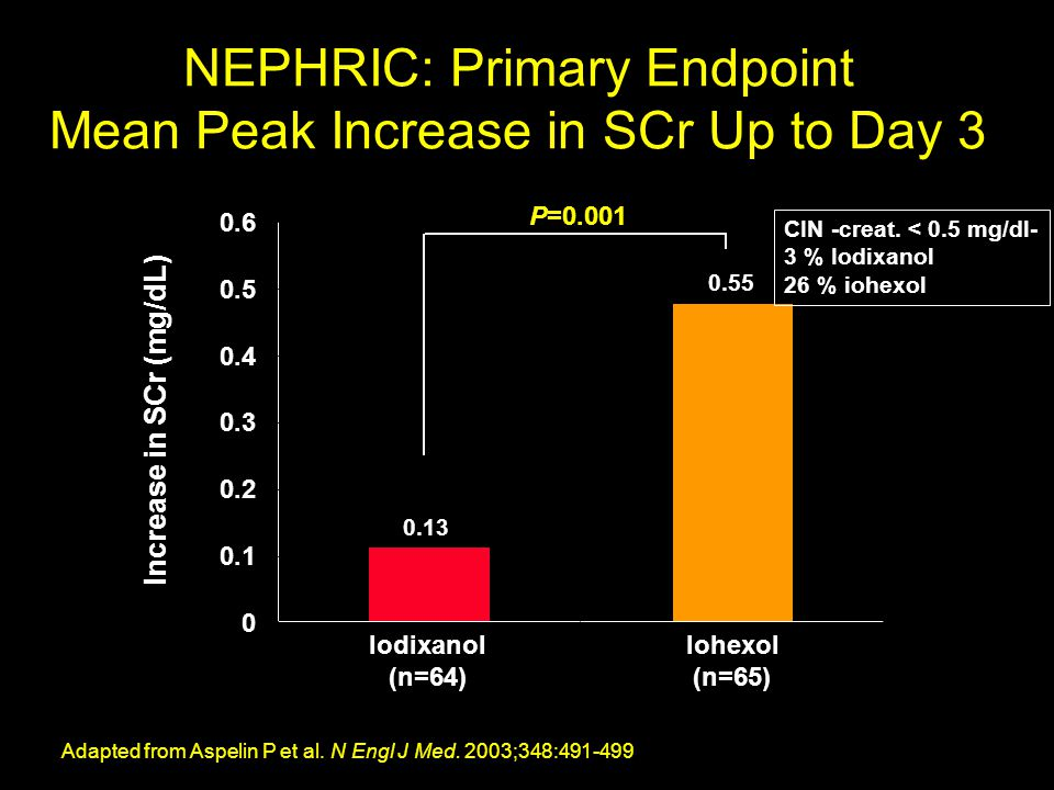 NEPHRIC: Primary Endpoint Mean Peak Increase in SCr Up to Day 3