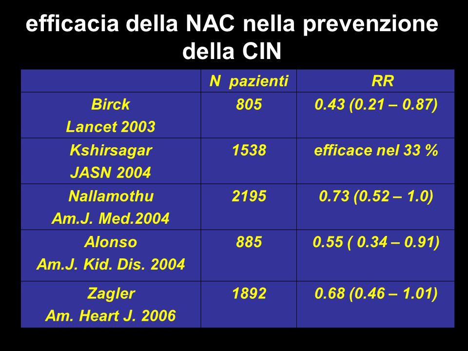 efficacia della NAC nella prevenzione della CIN