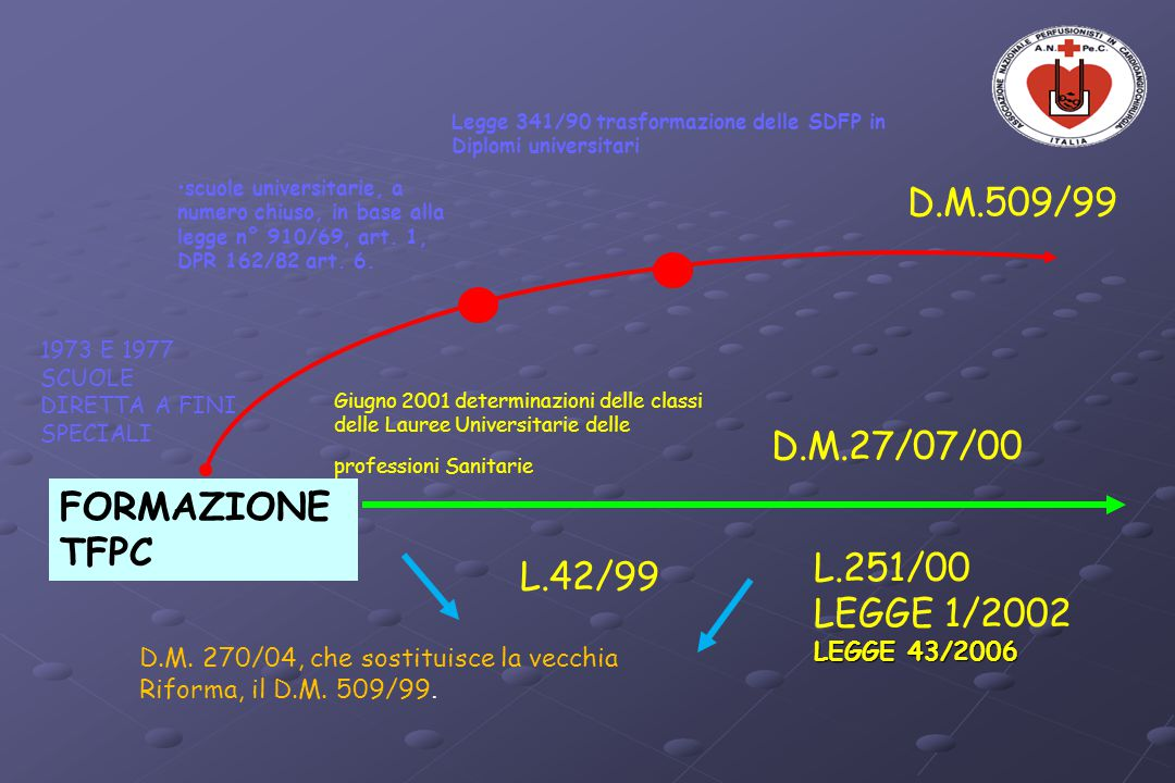 D.M.509/99 D.M.27/07/00 FORMAZIONE TFPC L.251/00 L.42/99 LEGGE 1/2002