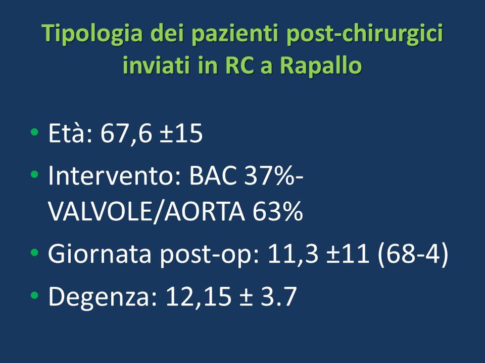 Tipologia dei pazienti post-chirurgici inviati in RC a Rapallo