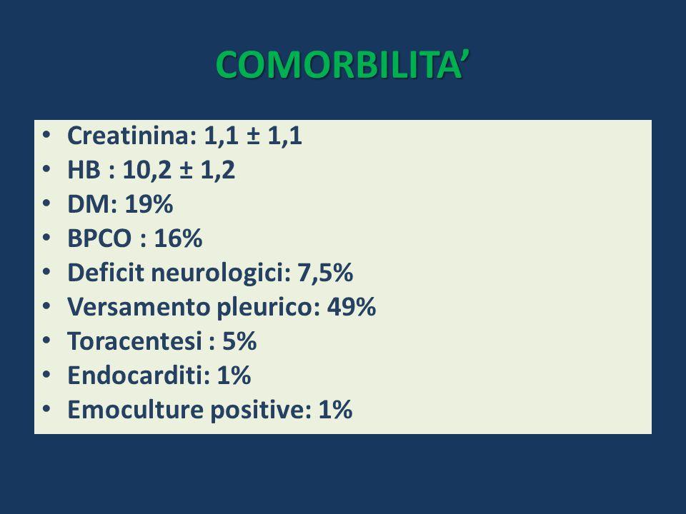COMORBILITA' Creatinina: 1,1 ± 1,1 HB : 10,2 ± 1,2 DM: 19% BPCO : 16%