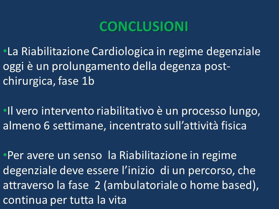 CONCLUSIONI La Riabilitazione Cardiologica in regime degenziale oggi è un prolungamento della degenza post-chirurgica, fase 1b.