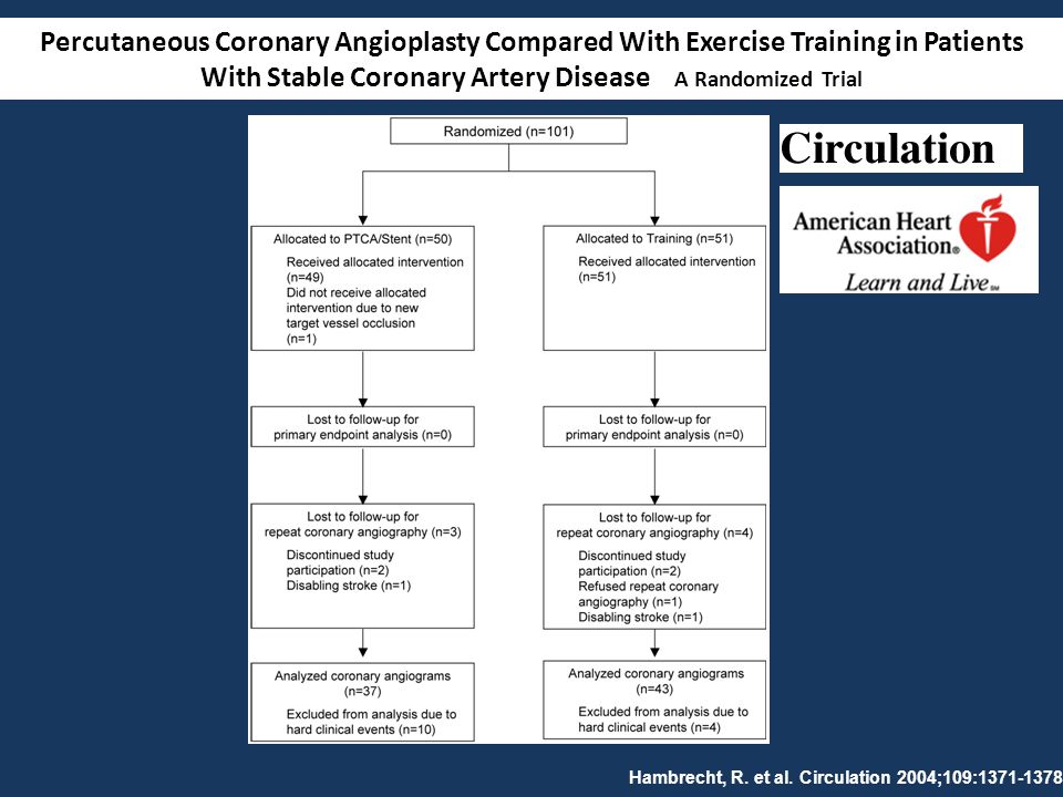 Percutaneous Coronary Angioplasty Compared With Exercise Training in Patients With Stable Coronary Artery Disease A Randomized Trial
