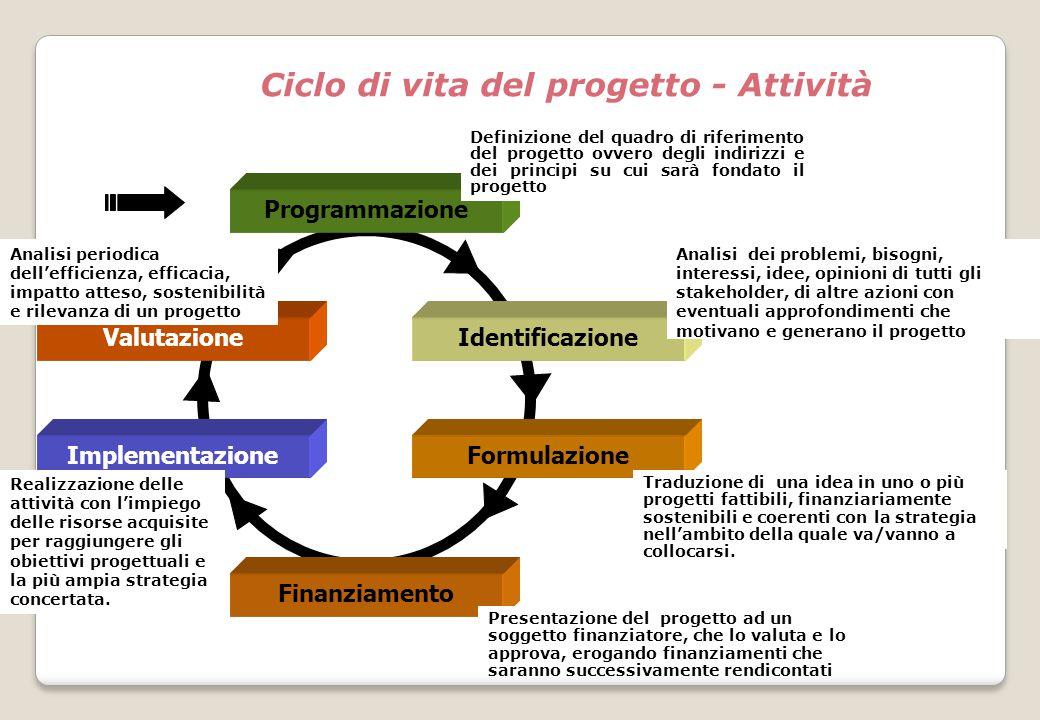 Ciclo di vita del progetto - Attività