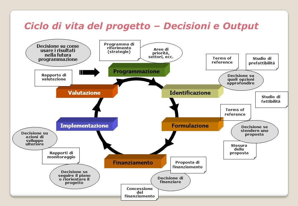 Ciclo di vita del progetto – Decisioni e Output
