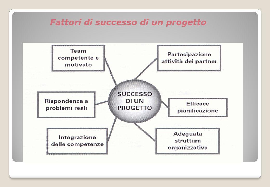 Fattori di successo di un progetto