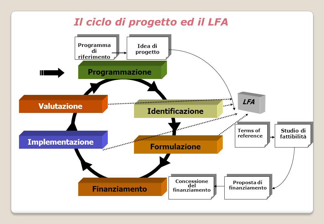 Il ciclo di progetto ed il LFA
